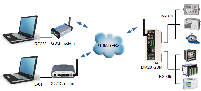 MM20-GSM communication device for remote reading - Decode